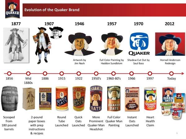 Evolution of the Quaker Brand (1)-page-001